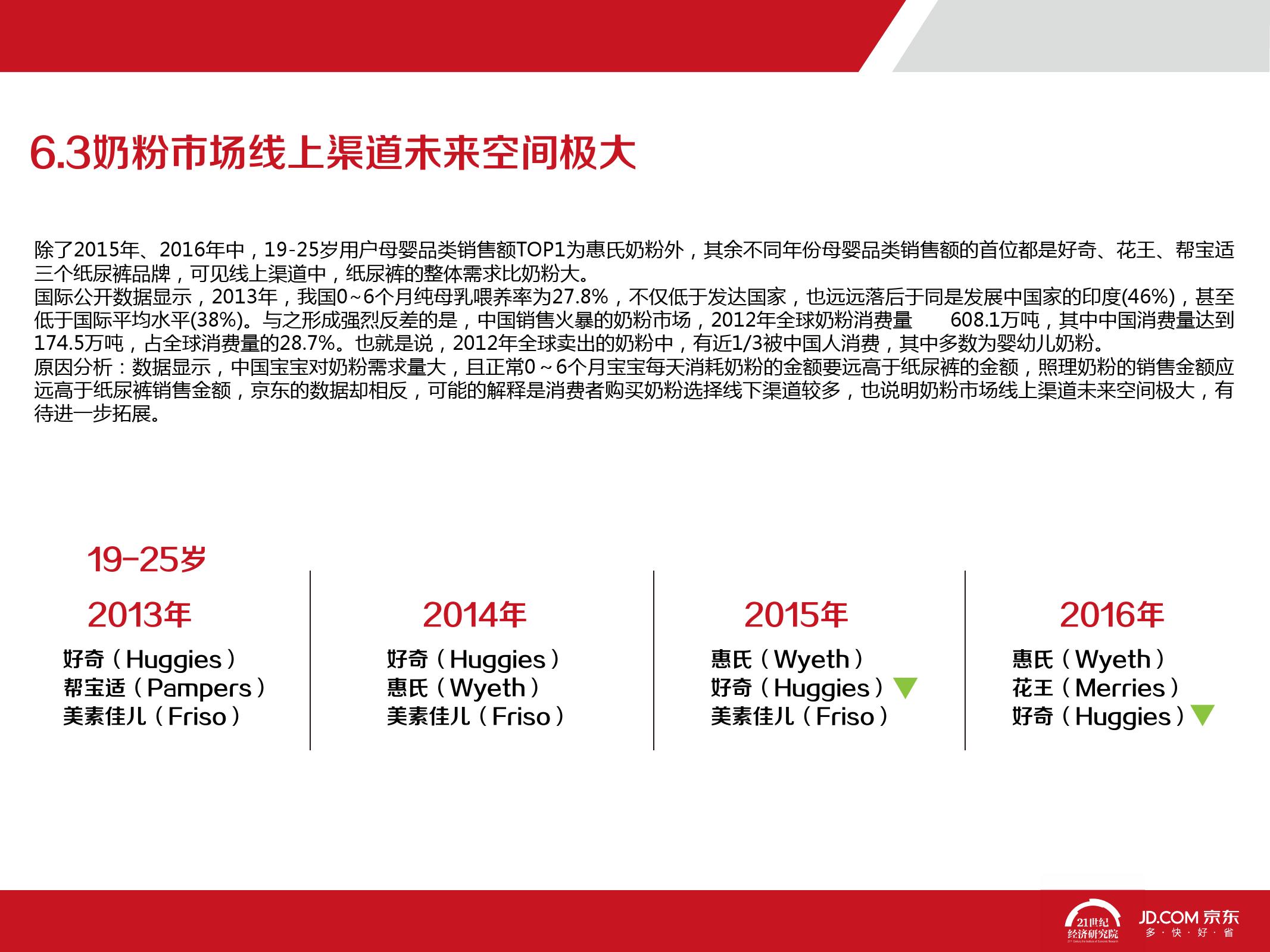2016中国母婴产品消费趋势报告_000069