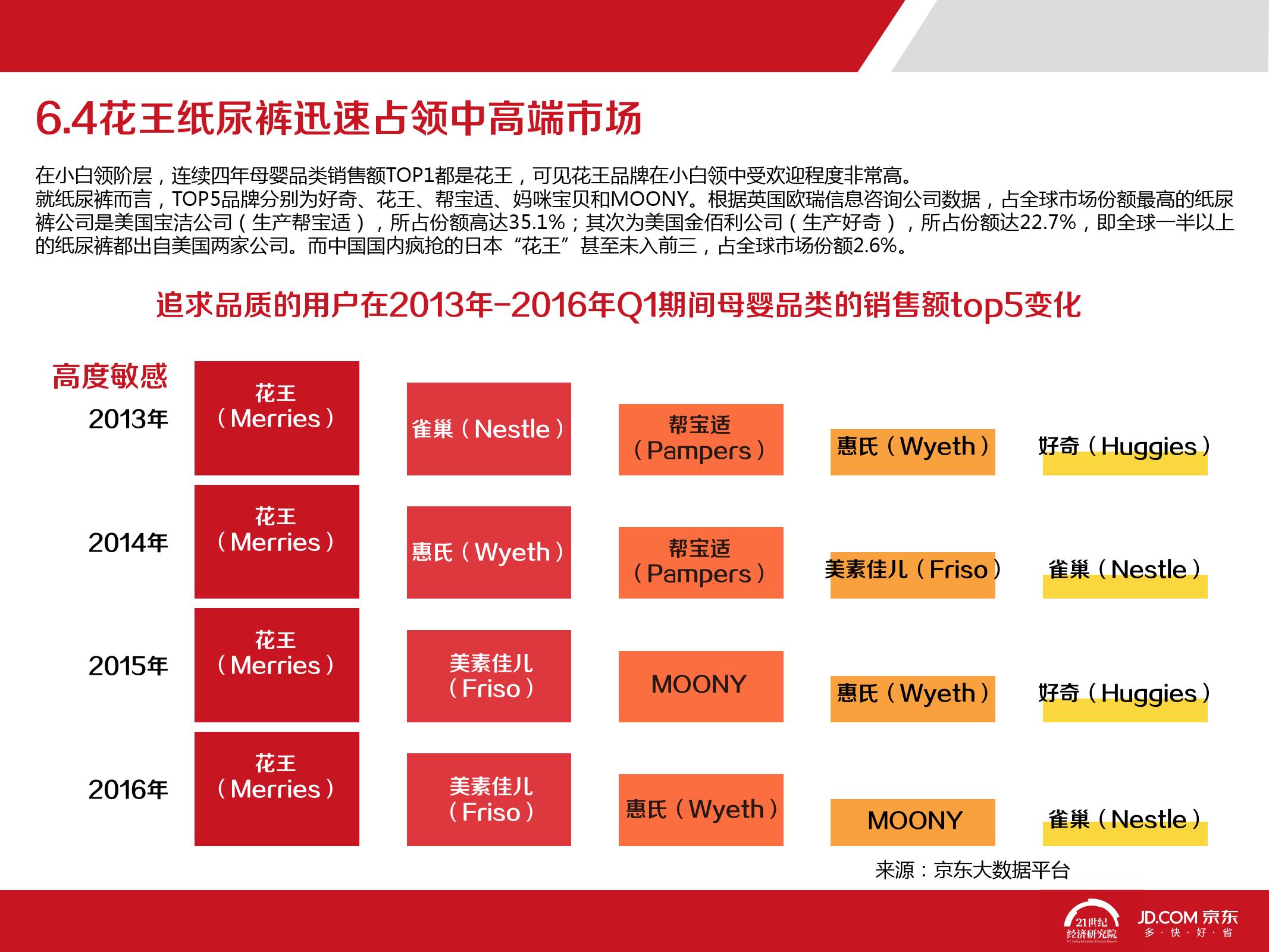 2016中国母婴产品消费趋势报告_000071