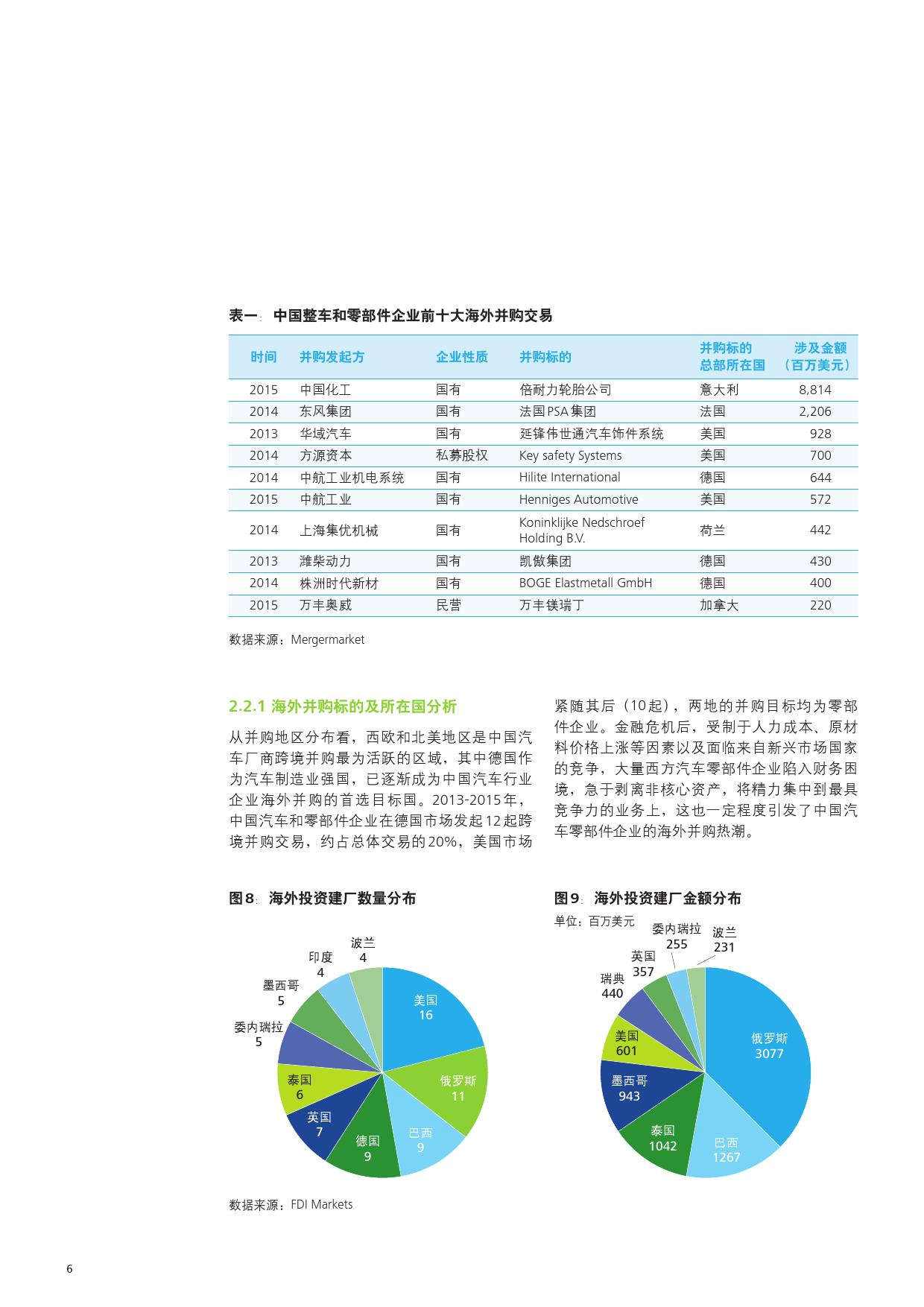 2016中国汽车行业对外投资报告_000008