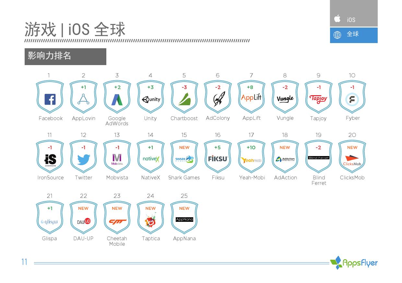 2016年上半年AppsFlyer广告平台综合表现报告_000011