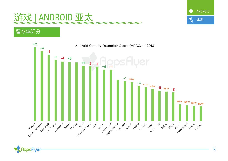 2016年上半年AppsFlyer广告平台综合表现报告_000014