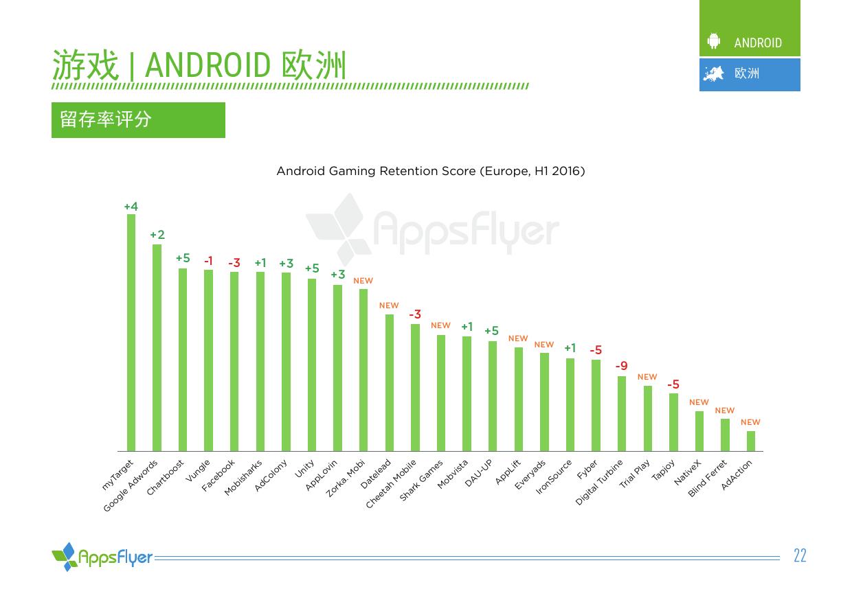 2016年上半年AppsFlyer广告平台综合表现报告_000022