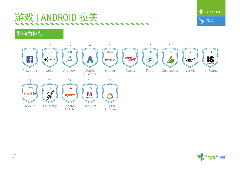 2016年上半年AppsFlyer广告平台综合表现报告_000025