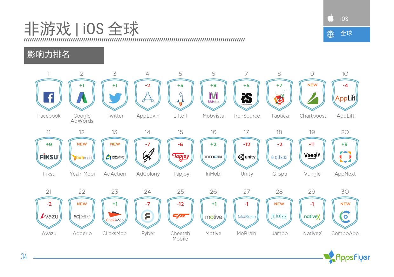 2016年上半年AppsFlyer广告平台综合表现报告_000034