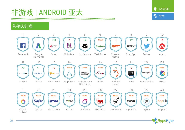 2016年上半年AppsFlyer广告平台综合表现报告_000036