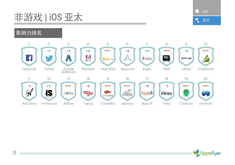 2016年上半年AppsFlyer广告平台综合表现报告_000038