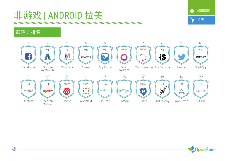 2016年上半年AppsFlyer广告平台综合表现报告_000048