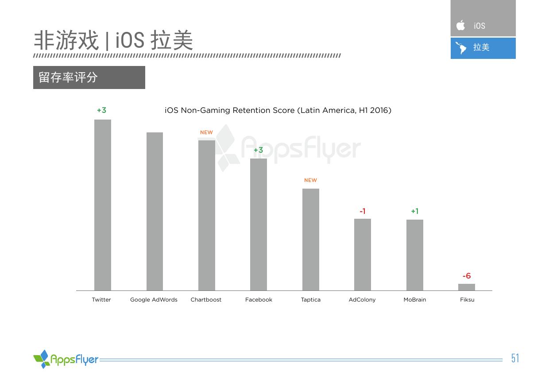 2016年上半年AppsFlyer广告平台综合表现报告_000051