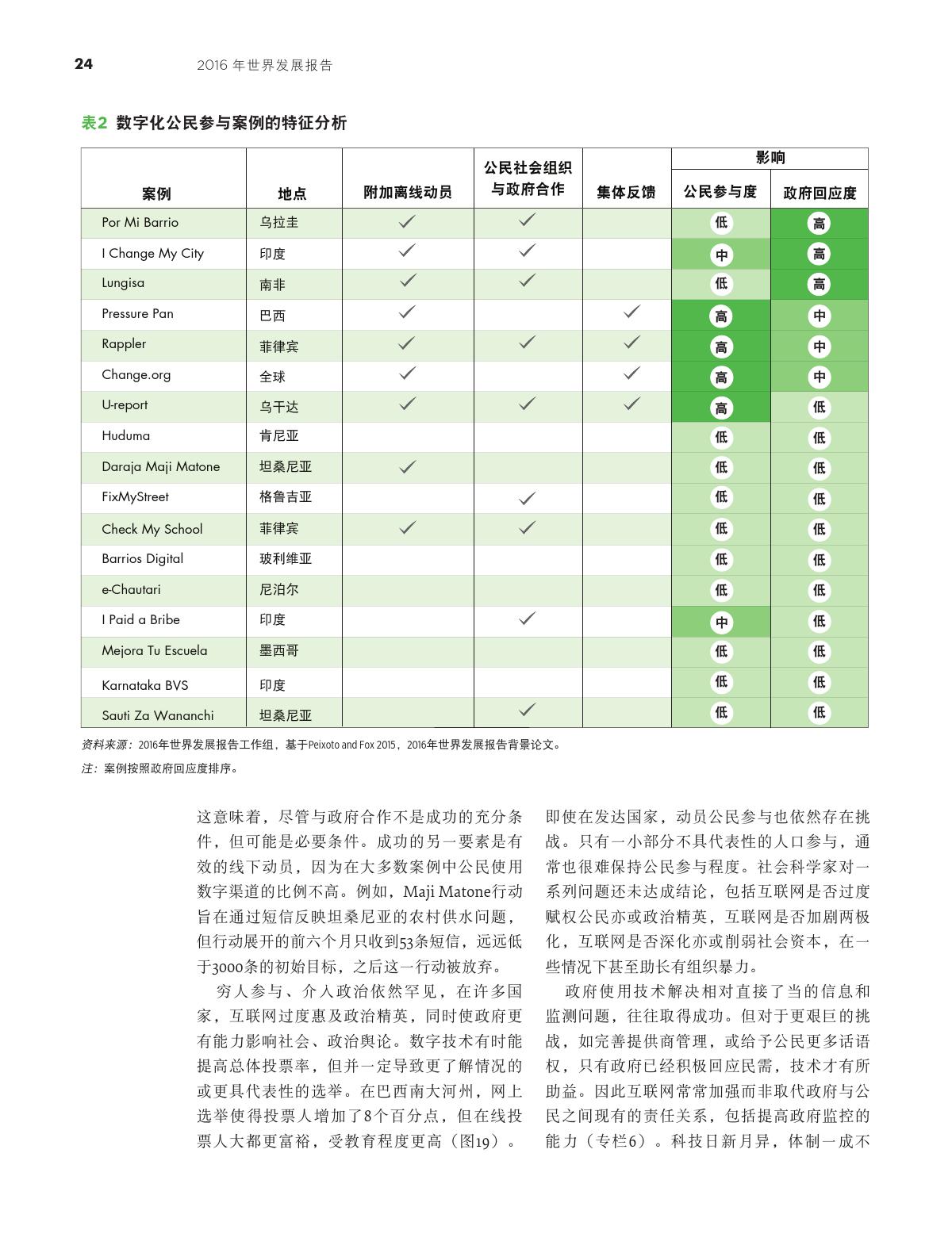 2016年世界发展报告-数字红利_000036