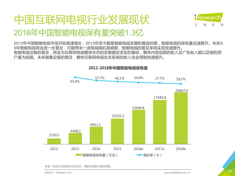 2016年中国互联网电视行业研究报告_000014