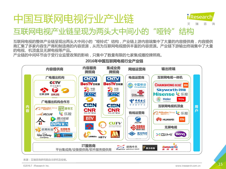 2016年中国互联网电视行业研究报告_000015