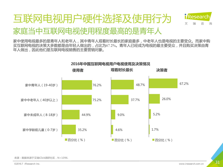 2016年中国互联网电视行业研究报告_000031