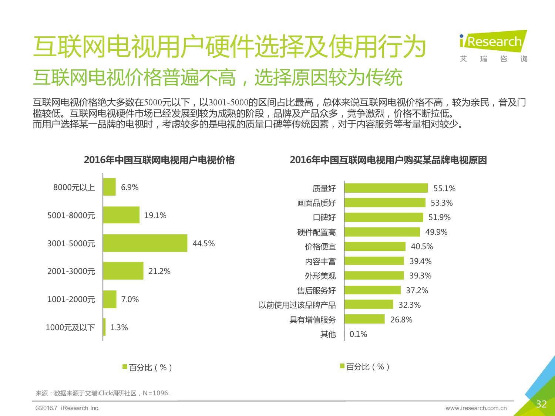 2016年中国互联网电视行业研究报告_000032