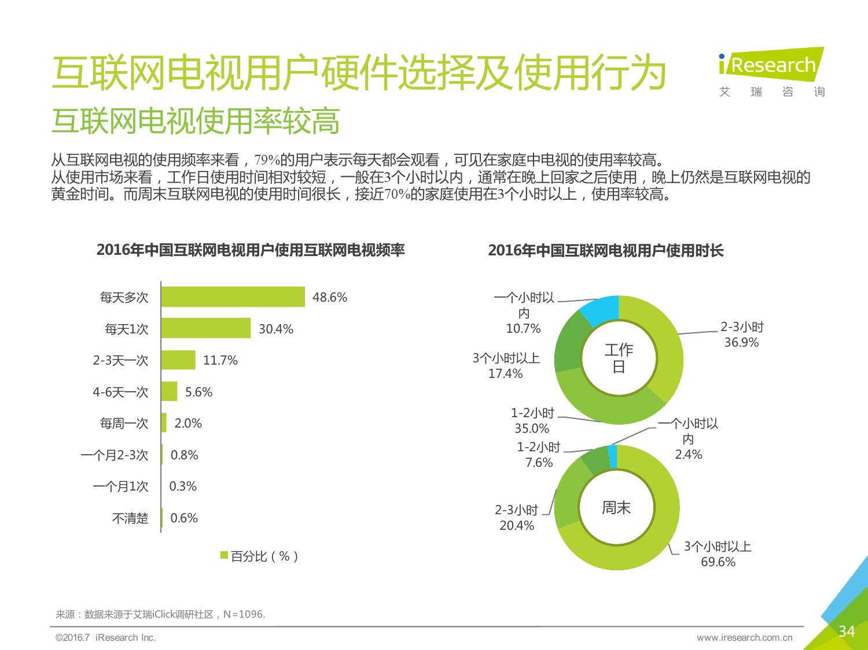 2016年中国互联网电视行业研究报告_000034