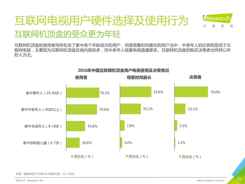 2016年中国互联网电视行业研究报告_000035
