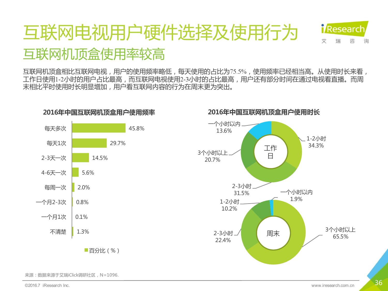 2016年中国互联网电视行业研究报告_000036