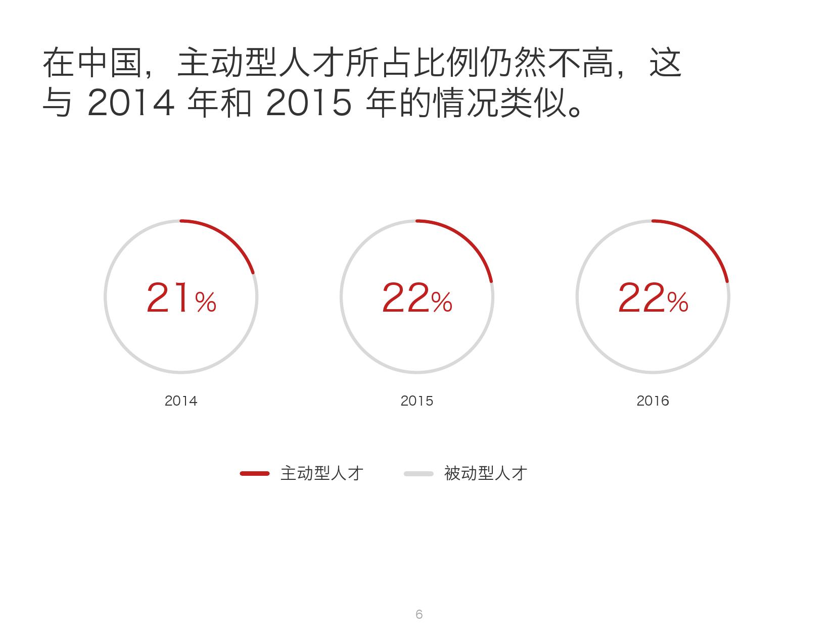 2016年中国人才趋势报告_000006