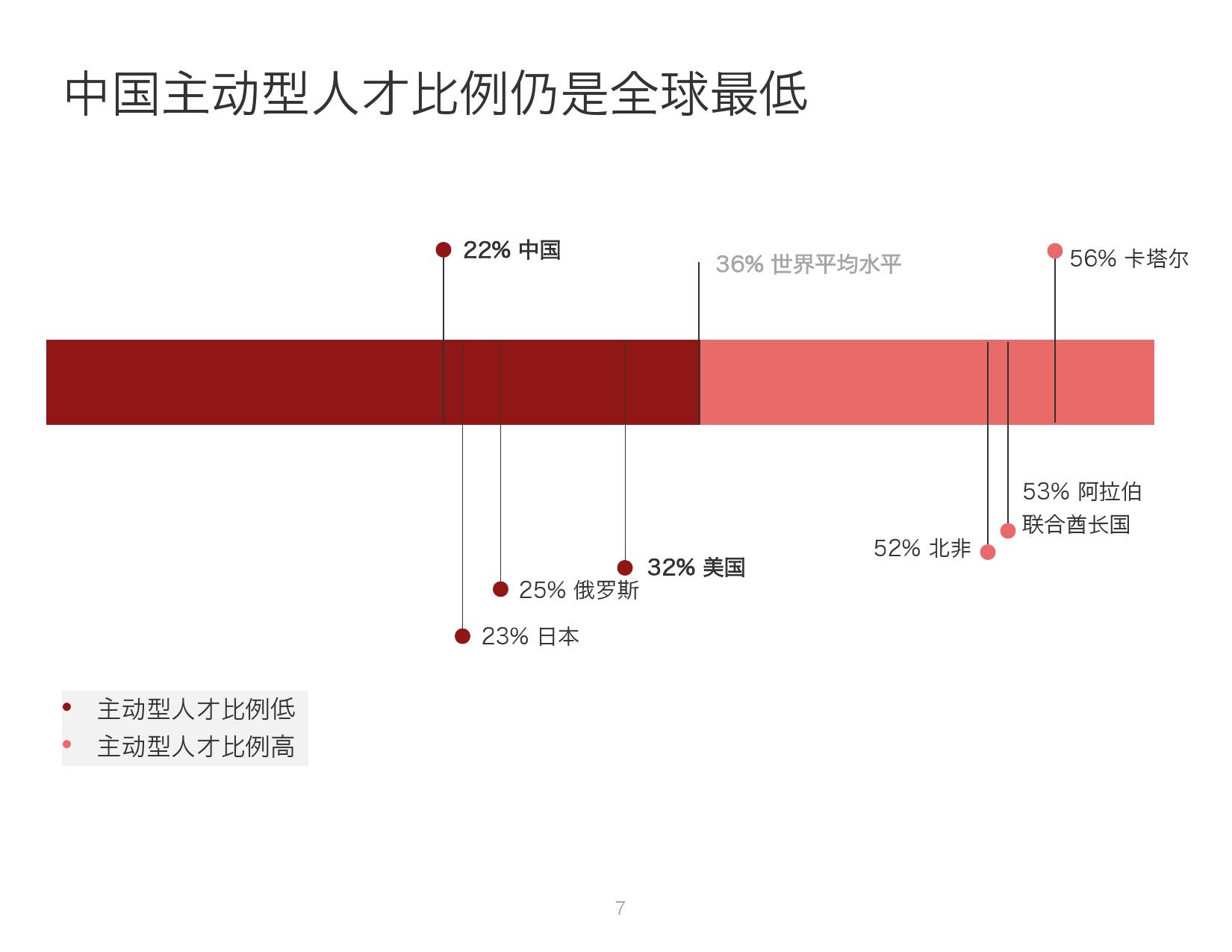 2016年中国人才趋势报告_000007