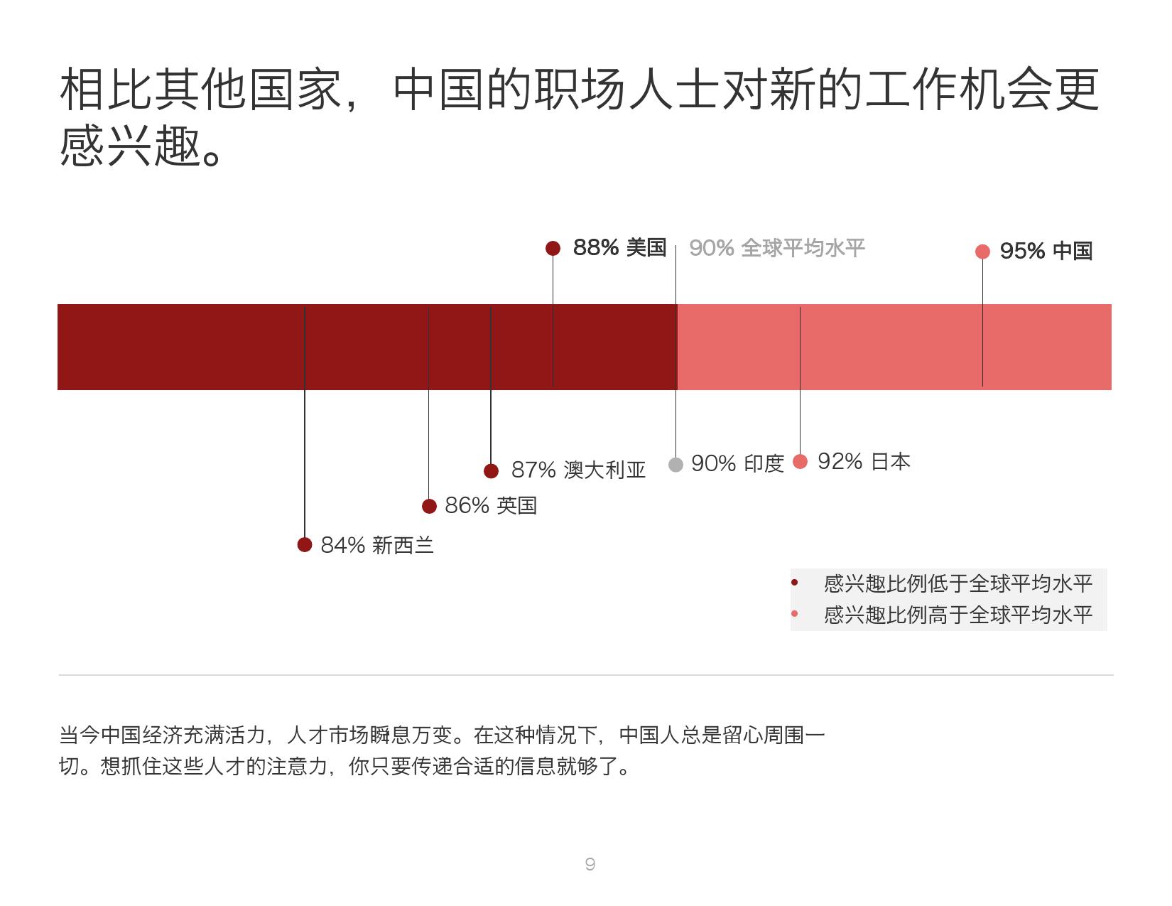 2016年中国人才趋势报告_000009