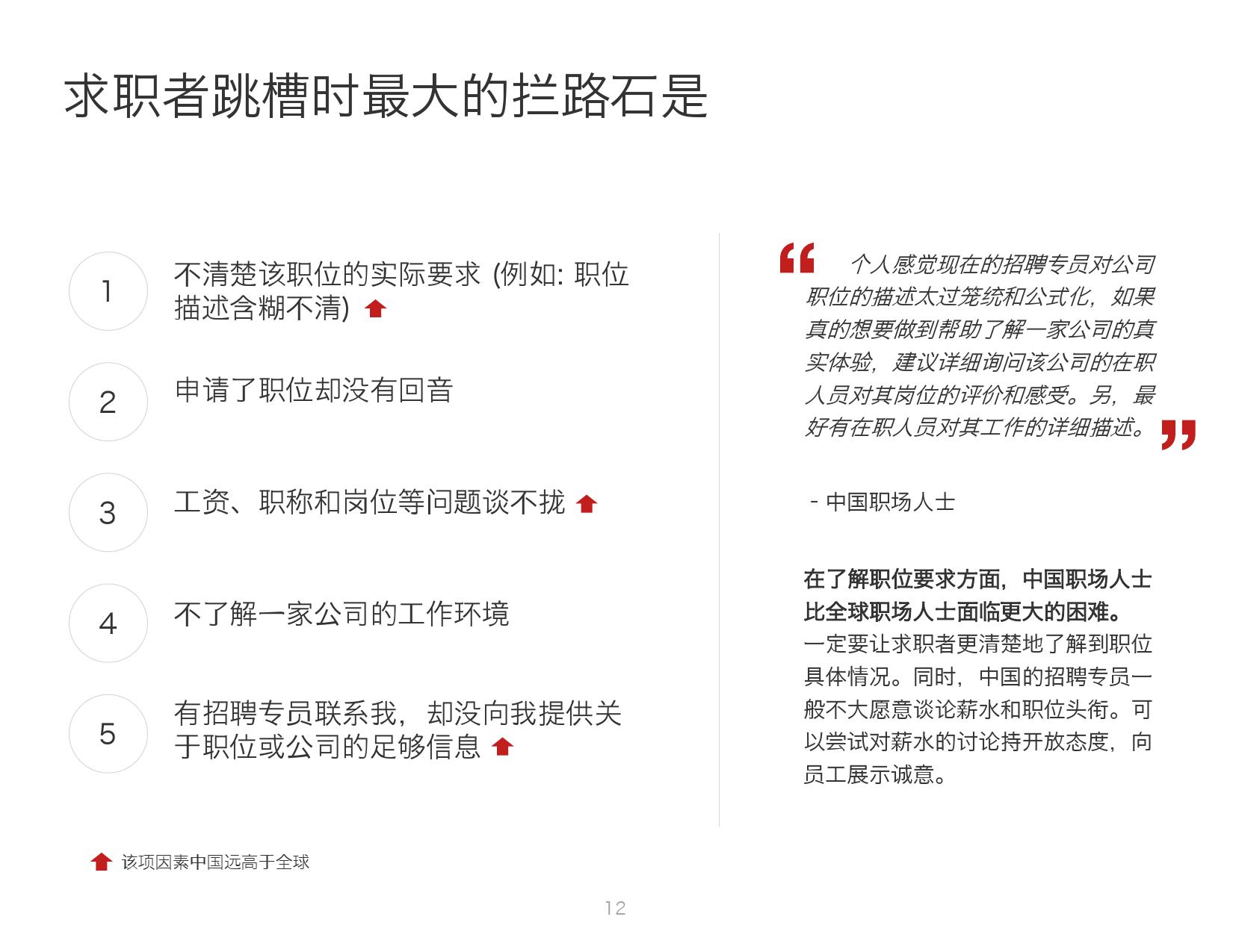 2016年中国人才趋势报告_000012