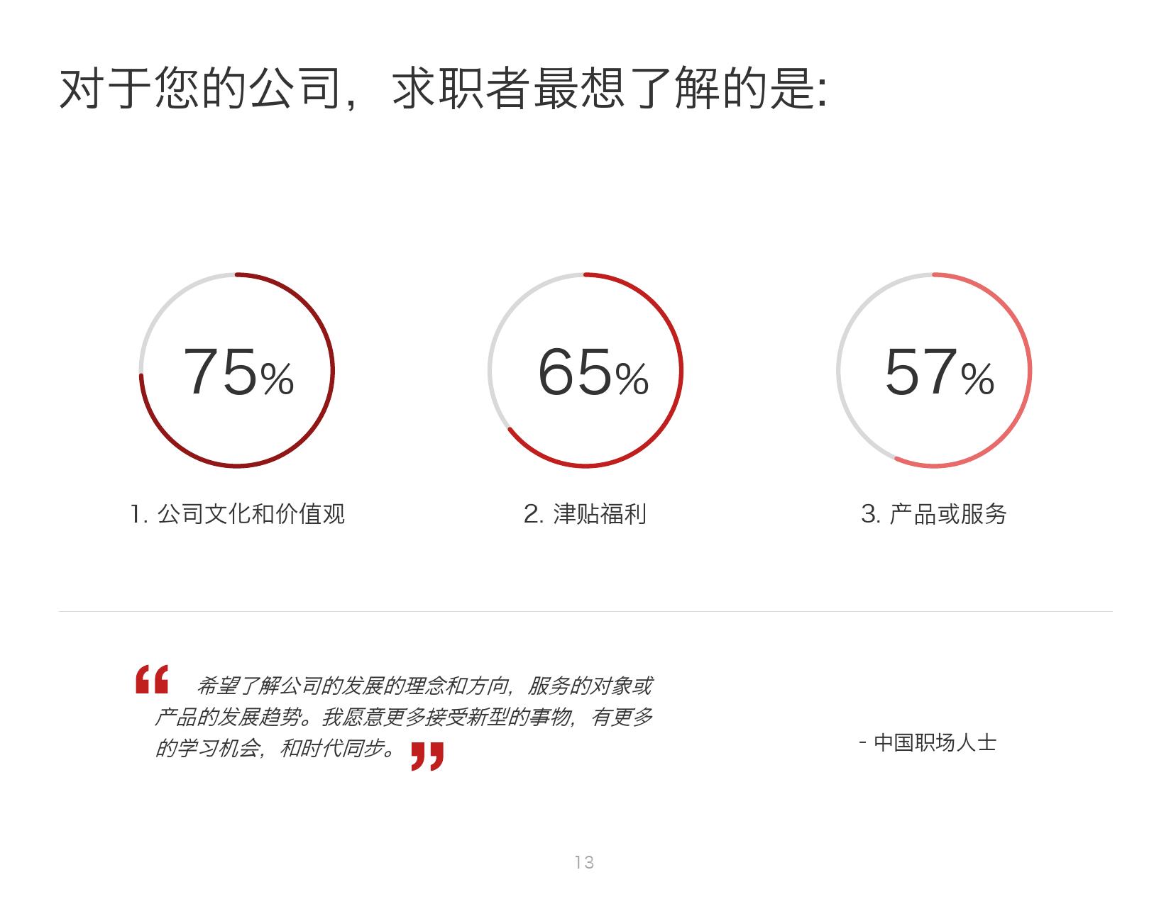 2016年中国人才趋势报告_000013