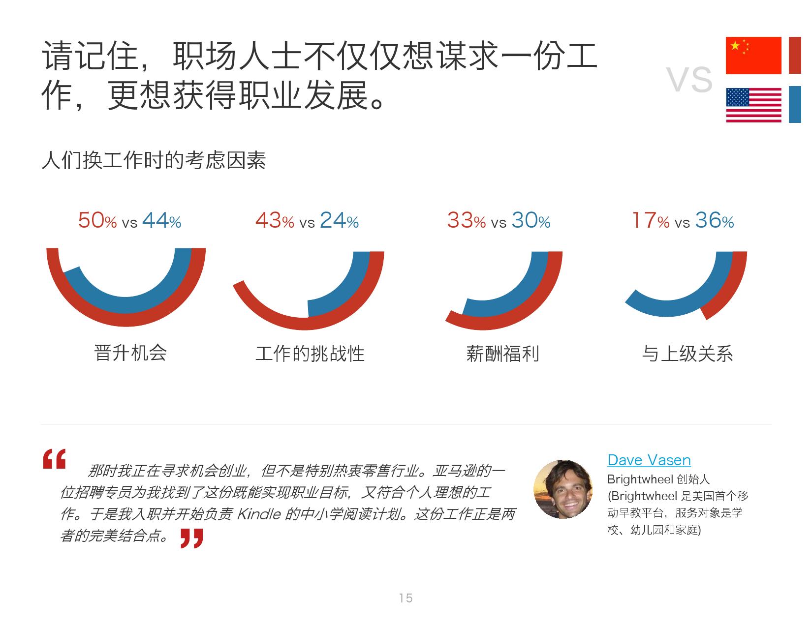 2016年中国人才趋势报告_000015