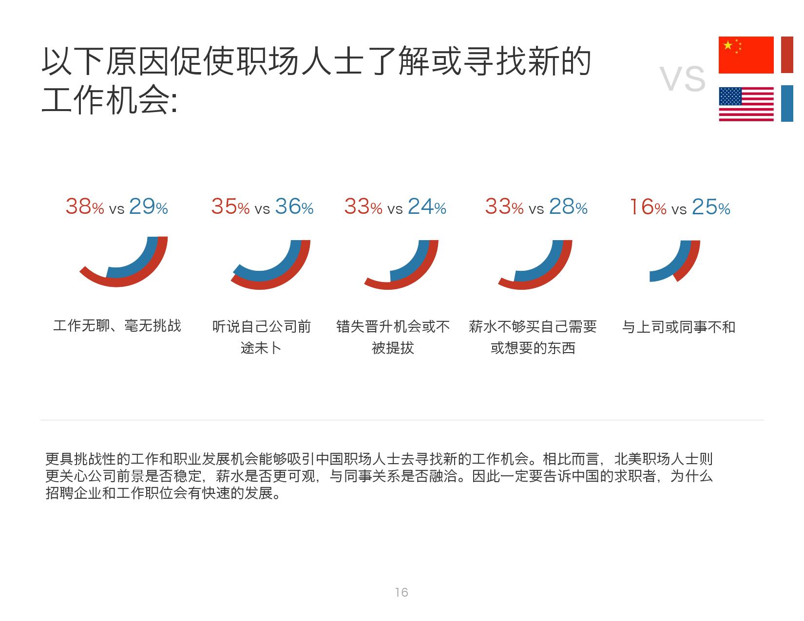 2016年中国人才趋势报告_000016