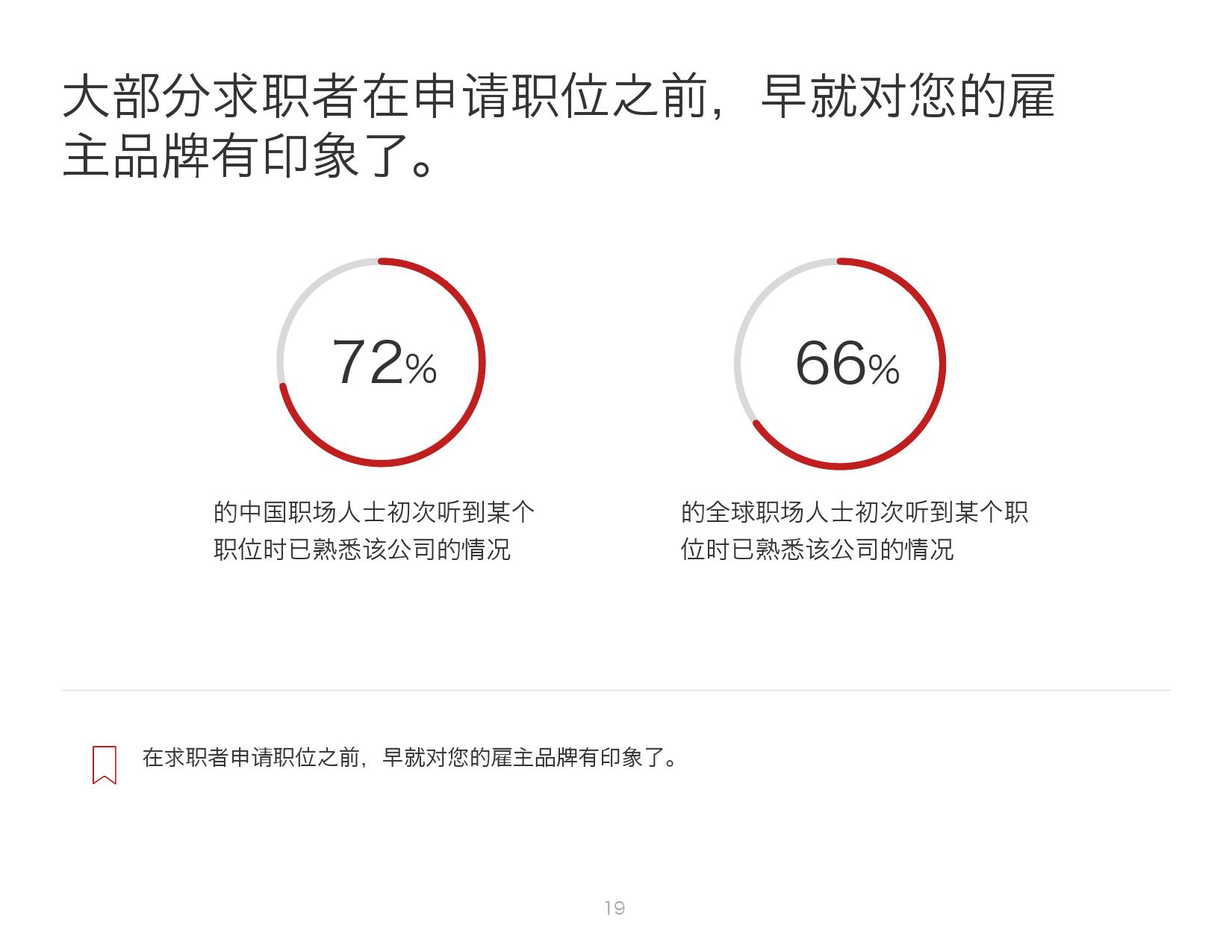 2016年中国人才趋势报告_000019