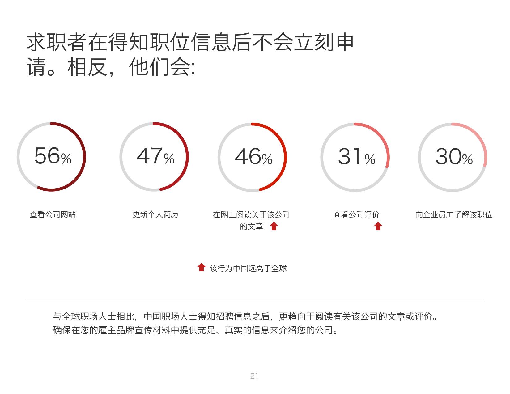 2016年中国人才趋势报告_000021