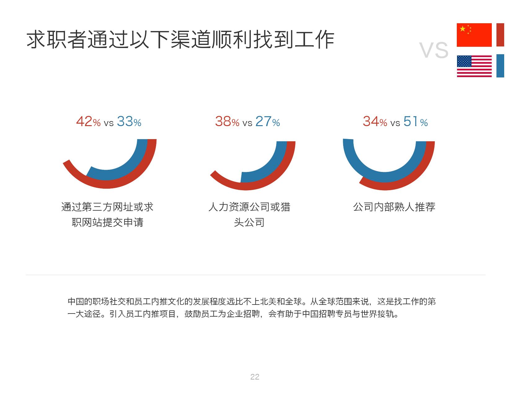 2016年中国人才趋势报告_000022