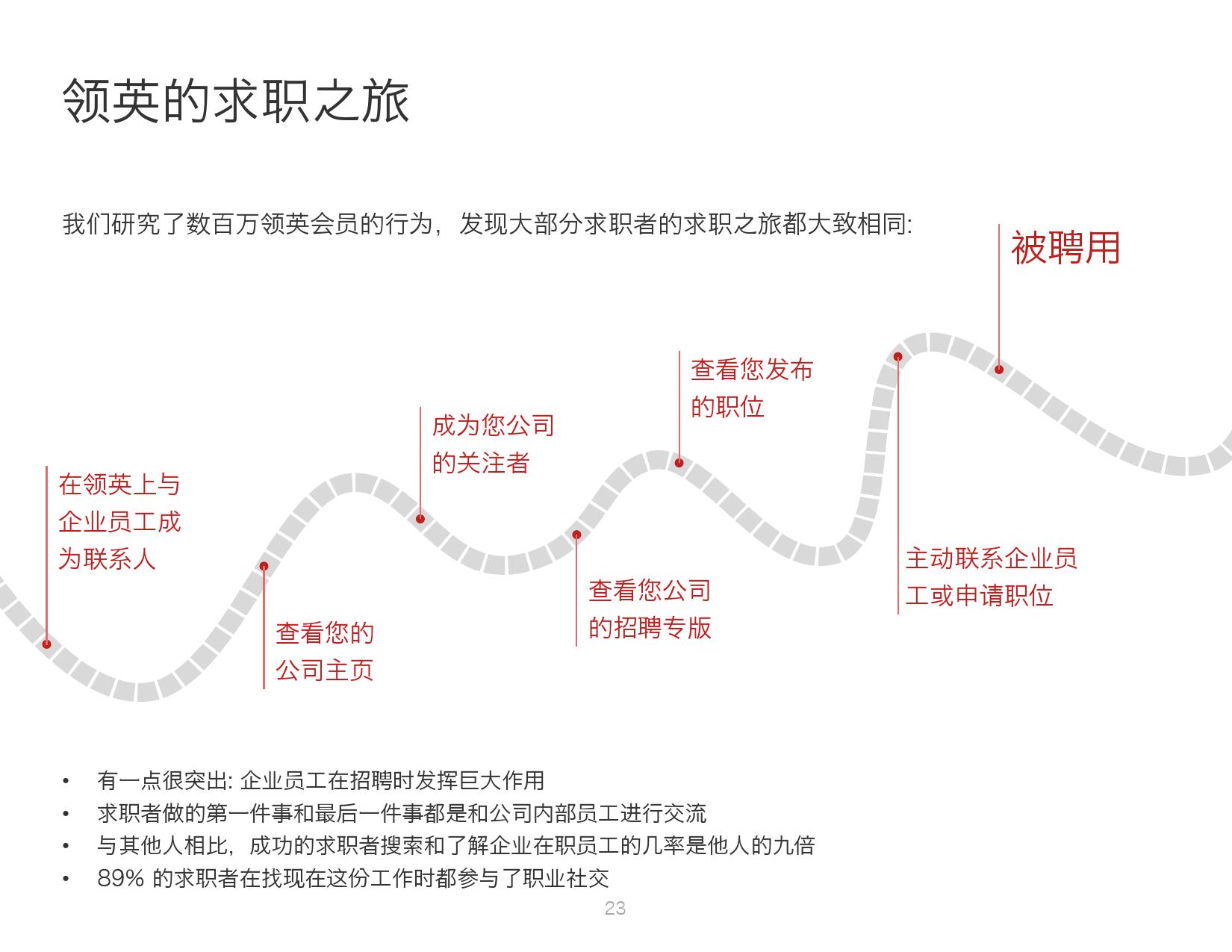 2016年中国人才趋势报告_000023