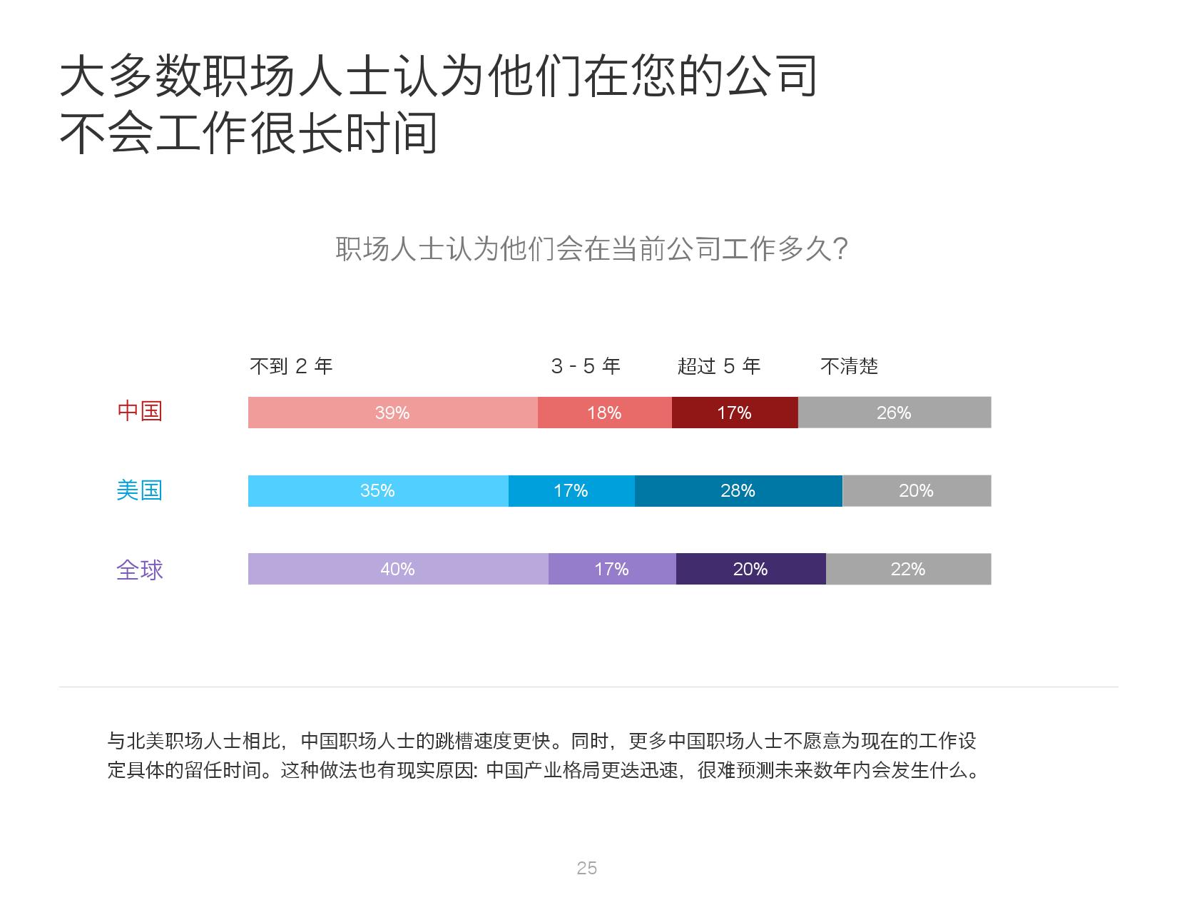 2016年中国人才趋势报告_000025