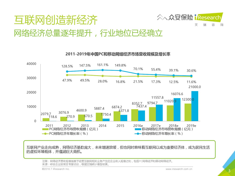 2016年中国创新保险行业白皮书_000003