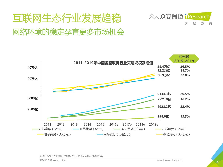 2016年中国创新保险行业白皮书_000004