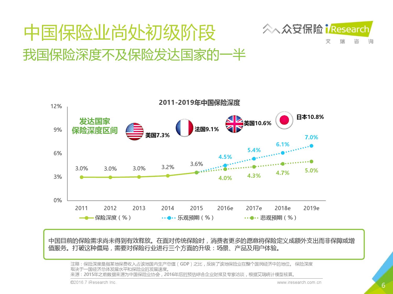 2016年中国创新保险行业白皮书_000006