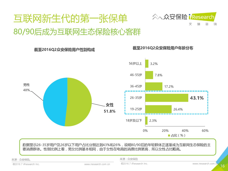 2016年中国创新保险行业白皮书_000016