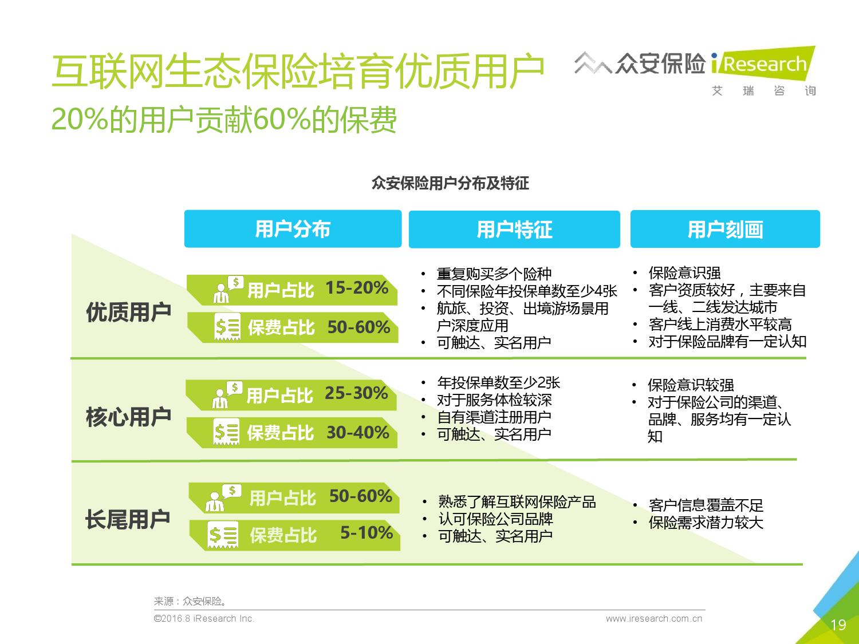 2016年中国创新保险行业白皮书_000019