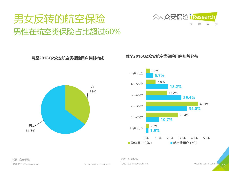 2016年中国创新保险行业白皮书_000022