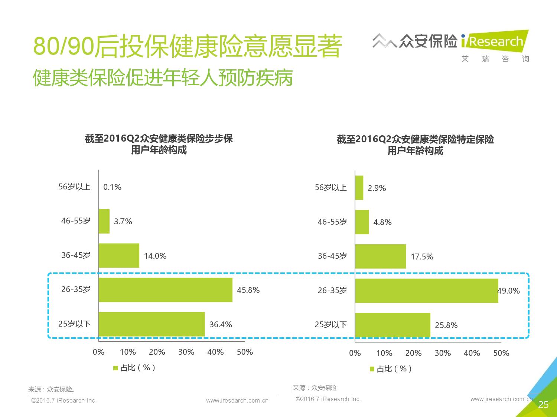 2016年中国创新保险行业白皮书_000025