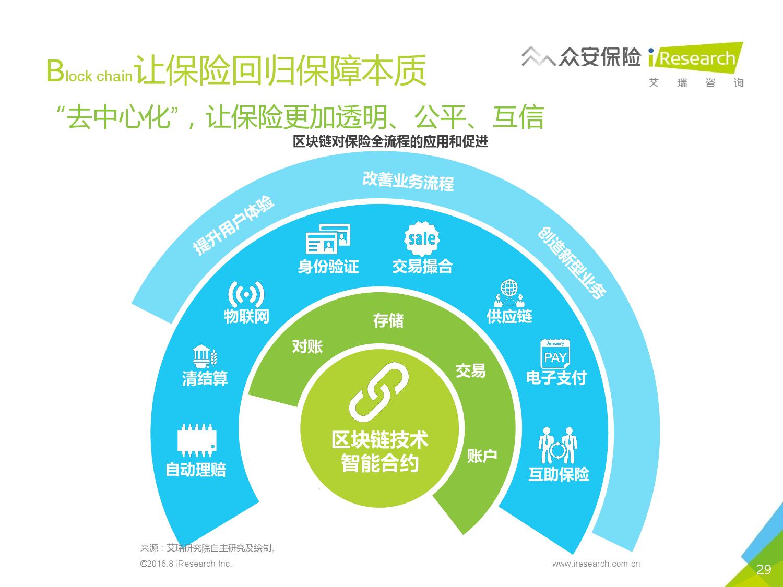 2016年中国创新保险行业白皮书_000029