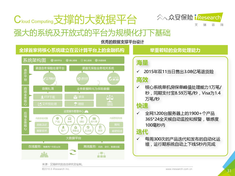 2016年中国创新保险行业白皮书_000031