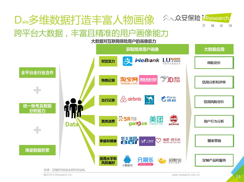 2016年中国创新保险行业白皮书_000033