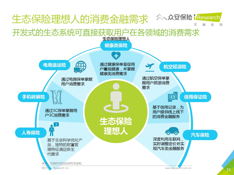 2016年中国创新保险行业白皮书_000035