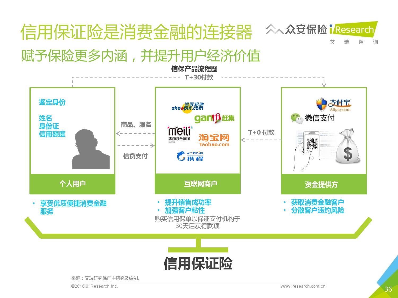 2016年中国创新保险行业白皮书_000036