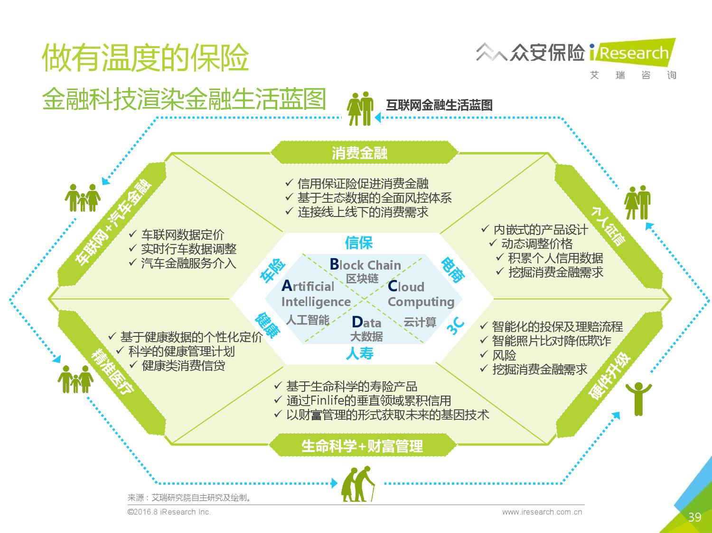 2016年中国创新保险行业白皮书_000039
