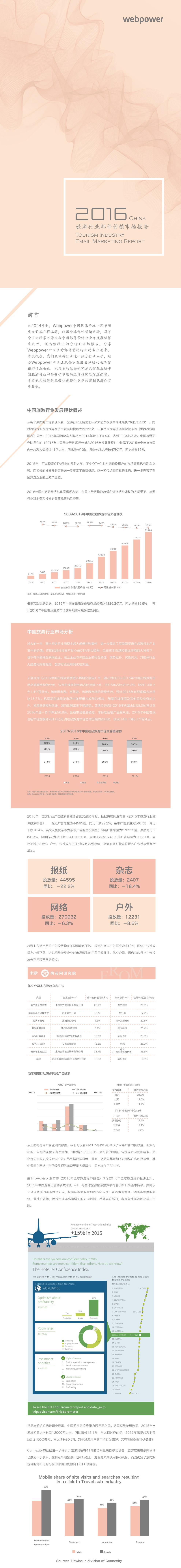 2016年中国旅游行业邮件营销市场报告_000001