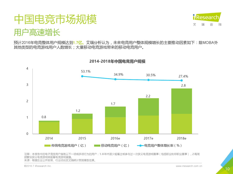 2016年中国电子竞技及游戏直播行业研究报告_000010