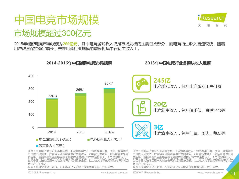 2016年中国电子竞技及游戏直播行业研究报告_000011