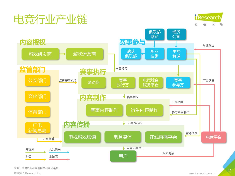 2016年中国电子竞技及游戏直播行业研究报告_000012