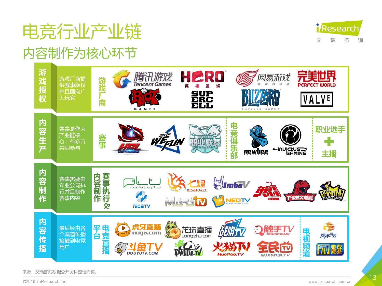2016年中国电子竞技及游戏直播行业研究报告_000013